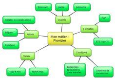 Les cartes mentales pour rassembler et structurer des informations