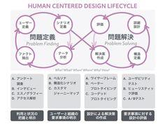 人間中心設計プロセスの「2つの誤解」 先ずは以下の図をご覧ください。これは、著者が評議員を務める人間中心設計推進機構が自社の公式サイトで掲載している人間中心設計(Human Centered Design:HCD)のプロセス図です。「人間中心設計 プロセス」と画像検索すると類似する画像が沢山ヒットしますが、多くは以下のような図ないしは円形の図で示されていることが多いです。 (出典:HCDのプロセスと手法) 国際規格として1999年に発効されて以来、この図は17年もの間、ユーザー中心・ユーザー視点で自社製品やサービスを構築、実現するための手段としてさまざまな研究論文やプレゼンテーションなどに流用…