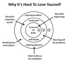 Diagram showing why it's hard to love yourself, from innocent beginnings to self-blame and looking for external validation. Trauma Therapy, Therapy Tools, Behavioral Therapy, Therapy Ideas, Mental Health Counseling, Mental And Emotional Health, Mental Health Awareness, Self Awareness, Therapy Worksheets