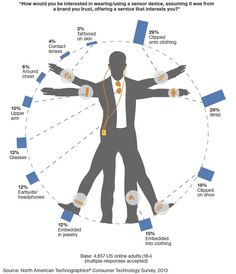 Wearable technology: Over-hyped but showing real promise Summary: Wearable technology is much talked about but little worn - at least right now. Expect it to be a standard element of your outfit in future.
