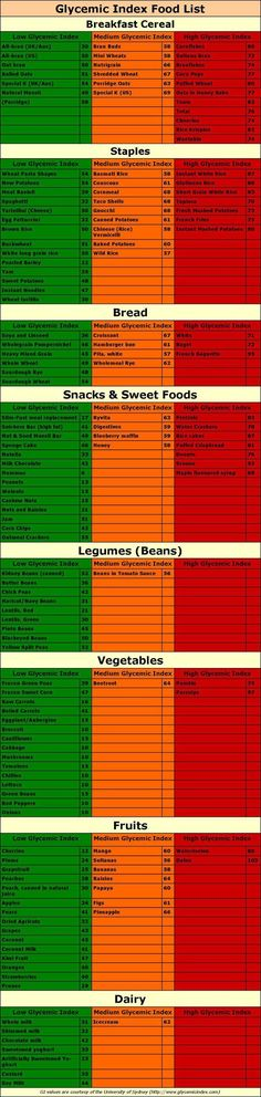"Good blood sugar levels ""A Long Glycemic Index Food List to Keep Your Blood Sugar Levels Balanced"""