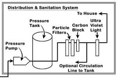 Distribution & Sanitation System