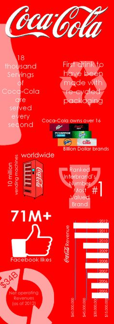 coca cola vertical integration A company profile of the coca-cola company  to expand and branch out  within the market generally, they are more horizontally than vertically integrated.