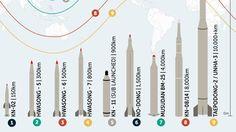 Raketten van Noord-Korea. Afbeelding uit april 2017. Noord Korea, Product Launch