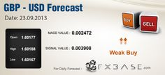GBPUSD| Daily Forex Prediction |23.09.2013      GBPUSD Details: Today Market was opened at 1.60177 High and Low Details: -High for today is:      High- 1.60188 -Low for Today is:     Low- 1.60167 MACD Details: MACD Value is: 0.002472 Signal Line of MACD value is: 0.003908  Expectations: Finally the overall prediction votes for a Weak Buy.