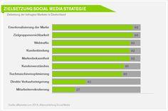 Wie steht es eigentlich um #SocialMedia #Marketing in Deutschland - Zielsetzung der #SocialMediaStrategie #B2B