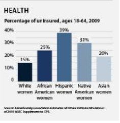 Health - Percentage of uninsured, ages 18-64, 2009  Source: Kaiser Family Foundation; This chart is from an infographic that shows inequality among women by race, education, and political leadership. Source: Center for American Progress