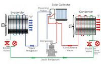 Mechanical Engineering: Solar AC