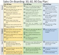 Sales Onboarding: 30-60-90 Day Plan | Brian Groth | LinkedIn