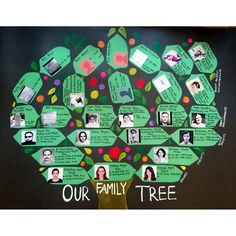 Sharing my family tree wall hanging till great great grandparents. My Ancestry, My Family History, Stamp Collecting, Genealogy, Holiday Decor, Blog, Family Tree Diagram, Family History