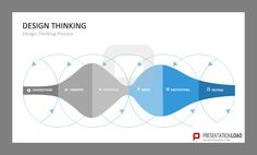 Design thinking PPt template designed by PresentationLoad. Download it at www.presentationload.com/design-thinking-templates.html
