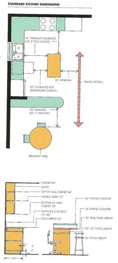 Standard kitchen dimensions