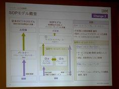 日本IBM、2010年のパートナー施策を発表--サービスビジネスの再販モデルも新たに構築 - ZDNet Japan