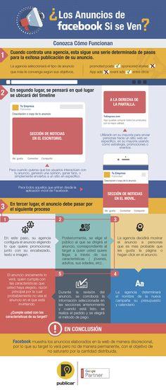 Anuncios en Facebook infografia