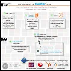 How to Effectively use Twitter for B2B. Blog Images, You Tried, Lead Generation, Twitter