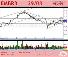 EMBRAER - EMBR3 - 29/08/2012 #EMBR3 #analises #bovespa