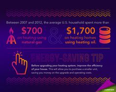 #DidYouKnow: Between 2007 and 2012, the average American household spent $700 on heating using natural gas & $1,700 on heating using heating oil. Check out our energy-saving tips to lower your heating costs.