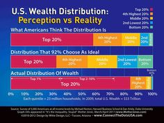Distribution - chart of US perceptions of wealth inequality; data from survey by Norton and Ariely, originally published in Mother Jones