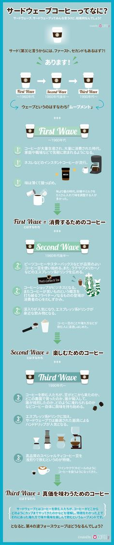 Simple Coffee Ingredients That Can Make A Big Difference. If you drink coffee every morning, you probably believe you know all there is to know concerning coffee. My Coffee Shop, Coffee Talk, Coffee Menu, Coffee Drinks, Coffee Cups, Coffee Maker, Coffee World, Coffee Is Life, I Love Coffee