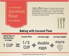 SPLENDID LOW-CARBING BY JENNIFER ELOFF: Converting Coconut Flour for baking