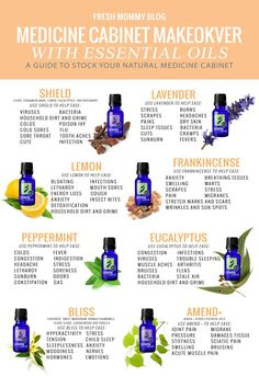 MEDICINE CABINET MAKEOVER WITH ESSENTIAL OILS: A guide to stock your all natural medicine cabinet.