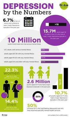 Depression by the numbers - Dr. Axe http://www.draxe.com #health #holistic #natural