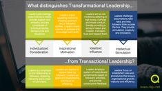 Learn what distinguishes transformational leaders from transactional leaders and how using transformational leadership skills can benefit you! Student Leadership, Leadership Activities, Leadership Qualities, Leadership Coaching, Educational Leadership, Leadership Development, Leadership Quotes, Education Quotes, Kids Education