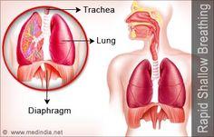 Rapid Shallow Breathing - Symptom Evaluation