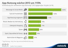Infografik: App-Nutzung wächst 2013 um 115 Prozent   Statista