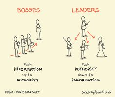 Push authority to information - Sketchplanations Boss And Leader, John Gottman, Idioms And Phrases, Horsemen Of The Apocalypse, New Surface, States Of Matter, Name Calling, How To Grow Taller, Eye Roll