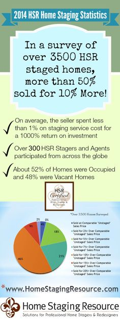 The largest staging statistic ever taken of over 3500 homes sold in 2014! It's not just about speed of sale, it's about getting more money! #stagingstatistics #homestaging