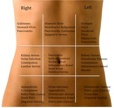 When it comes to abdominal pain, location is an important clue to finding the problem. -Shared from Dr David B Samadi
