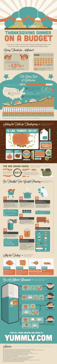 Thanksgiving Dinner on a Budget [INFOGRAPHIC] #Thanksgiving #Budget