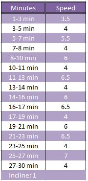 30 minute treadmill workout!