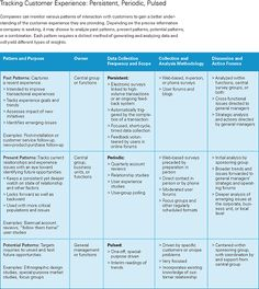 Understanding Customer Experience - Harvard Business Review - CRM vs. CEM