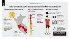 Infografía del día: Perú tiene niveles extremos de radiación