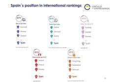Spain's position in international rankings  Quarterly Report Q3 2015 Circulo de Empresarios-Septiembre 2015