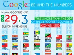Google: Behind the Numbers #Infographic