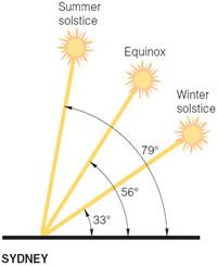 About the House - Passive Solar Design - passive solar design,orientation,sun control,design,solar,summer solstice,equinox,winter solstice,eaves,north facing,shade