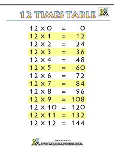 Times Tables Charts Up To 12 Table