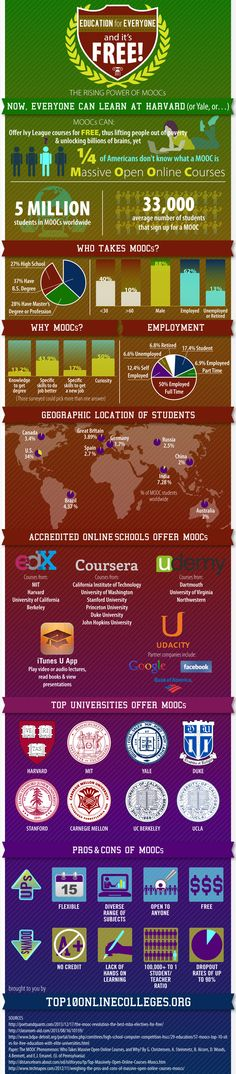 MOOCs are eating the world of education #innovate