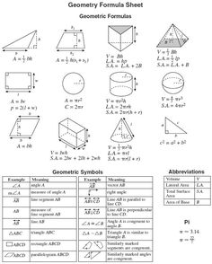 Geometry Formulas Cheat Sheet | eocgeom05geomformulas.gif