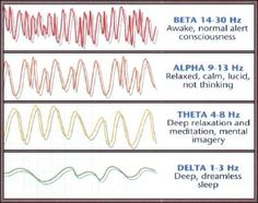 Brain waves: Reiki healing uses alpha waves, Theta healing - theta waves
