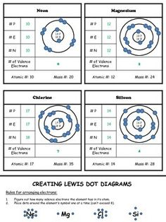 Atomic Structure Worksheet Chemistry Fresh Customizable and Printable Lewis Dot Diagram Worksheet Chemistry Classroom, High School Chemistry, Chemistry Notes, Chemistry Lessons, Teaching Chemistry, Science Chemistry, Middle School Science, Physical Science, Science Lessons