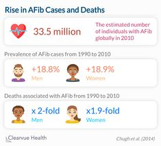 The prevalence of and deaths associated with AFib are increasing in younger populations. High Risk, Death, Alcohol, Chart, Science, Rubbing Alcohol, Liquor, Flag, Science Comics