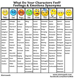 Maintain a strategic distance from Flat, Limited Emotion. Use Synonyms For Emotions And Feelings To Show The Degree And Level Of An Emotion A Character Will Feel. Feelings List, List Of Emotions, Feelings Chart, Feelings Words, Feelings And Emotions, English Writing Skills, Book Writing Tips, Writing Words, Teaching Writing