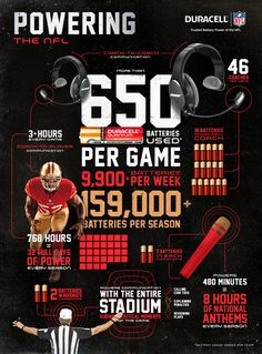 """It's time for another edition of Infographic Friday. Today's entry comes to us from Duracell who distributed this infographic in conjunction with a traditional press release to kickoff their """"Trust. Nfl Coaches, Sports Marketing, Sports Graphics, Media Literacy, Ads Creative, American Football, Coaching, Press Release, Infographic"""