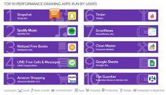 Kenali 20 Peringkat Teratas Aplikasi Penyedot Daya Baterai Pada Smartphone Android