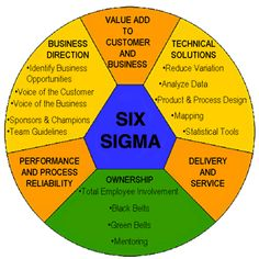 The Lean 6 Sigma Methodology In Manufacturing