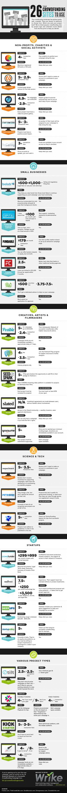 Definitive Guide to Crowdfunding Sites #Infographic #crowdsourcing #fundraising #infografía